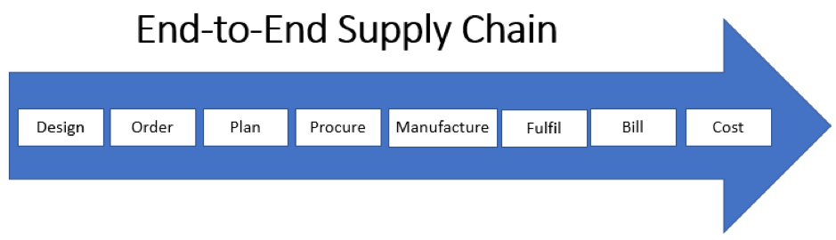 Supply chain steps