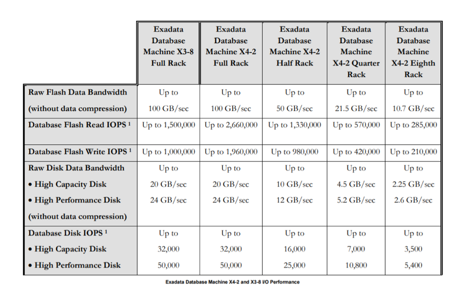 Exadata performance table