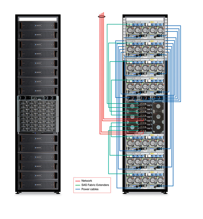 object storage in a rack with amd s seamicro sm15000