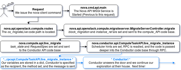 Nova-API Exploration Flow