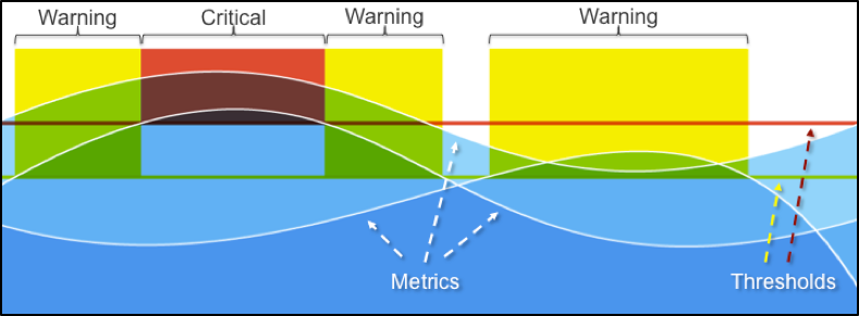 sample graph that shows a check running in three monitoring zones