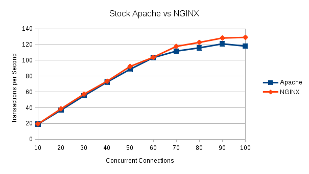 Illustration 1 Apache vs Nginx 10 to 100 Concurrent Connections
