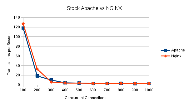 Illustration 2 Apache vs Nginx 100 to 1000 Concurrent Connections