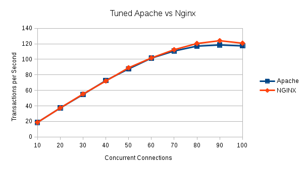 Illustration 3 Tuned Apache vs Nginx 10 to 100 Concurrent Connections