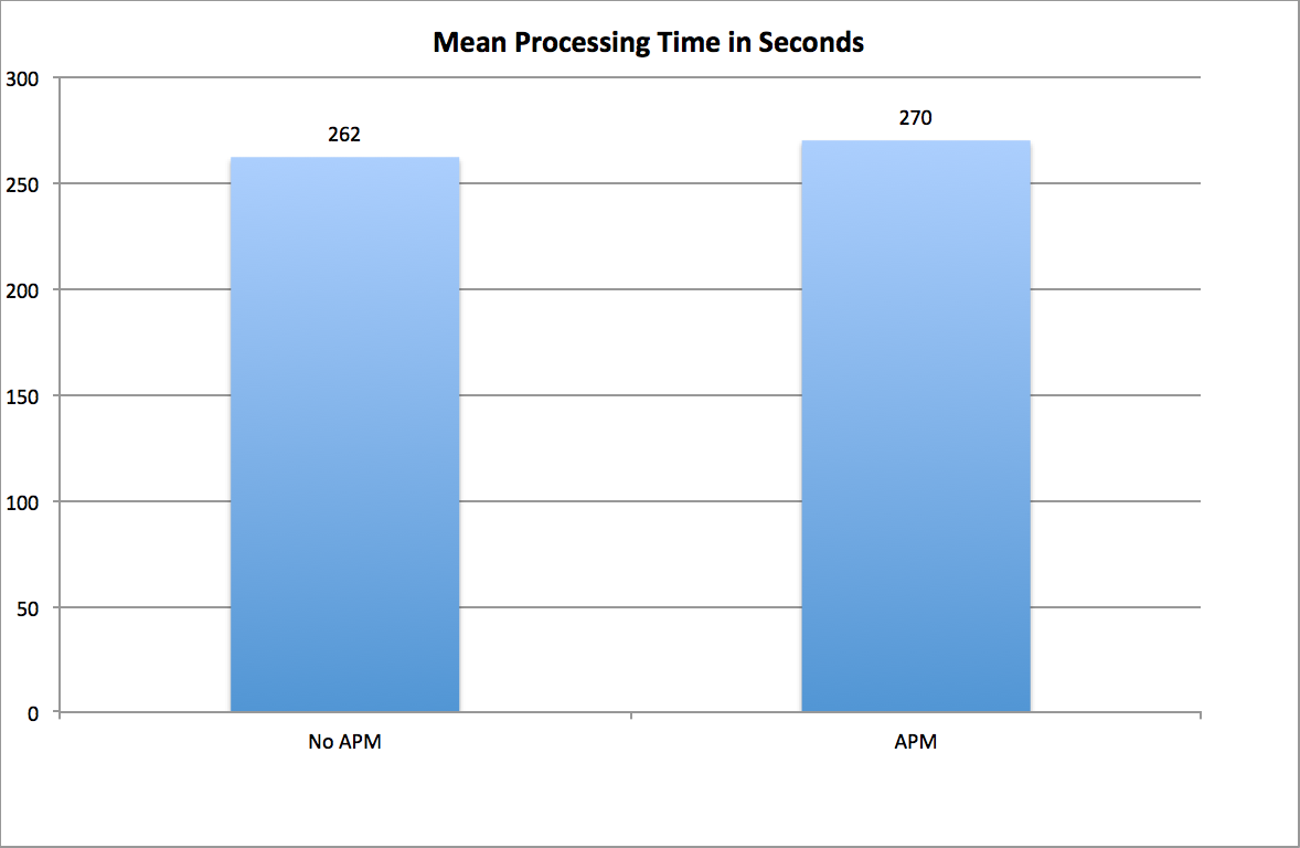 APM Overhead Test Results