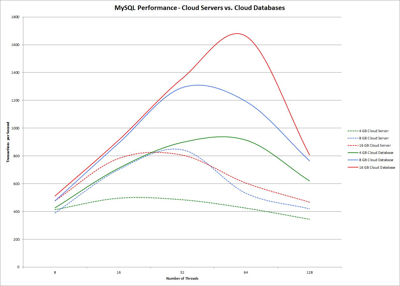 """MySQL Performance - Cloud Servers vs. Cloud Databases"""