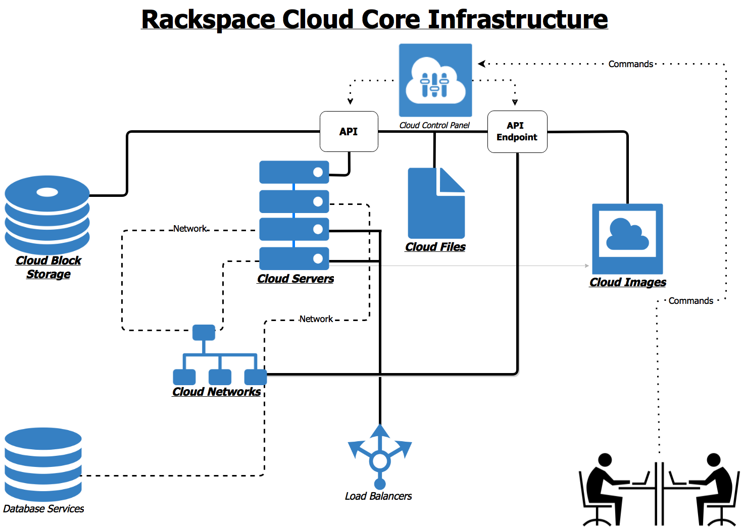 Cloud Servers, Cloud Networks, Cloud Images, Cloud Block Storage, and Cloud Files are the Rackspace cloud's core infrastructure. From the Cloud Control Panel, you can send a request to the API for a cloud service. The service processes your request.*