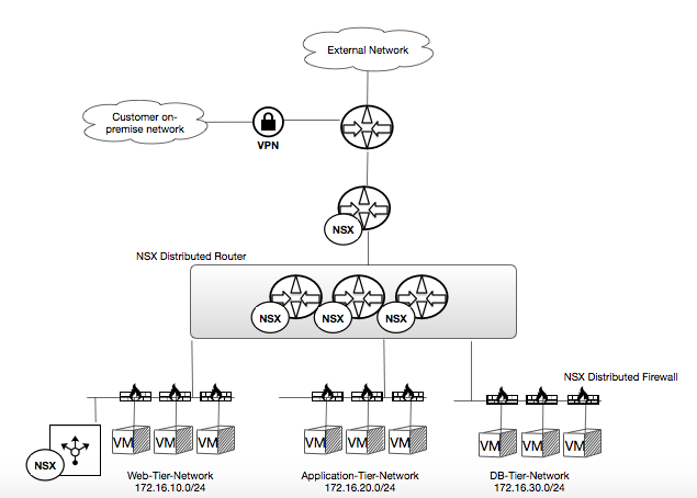 NSX Use Case 01