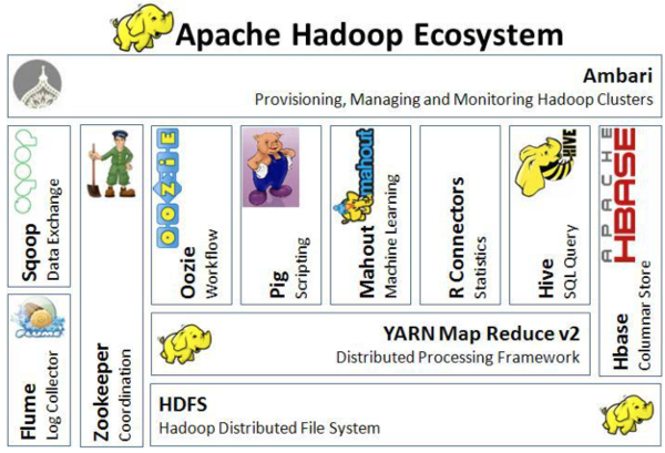 Architecture of the Hadoop ecosystem