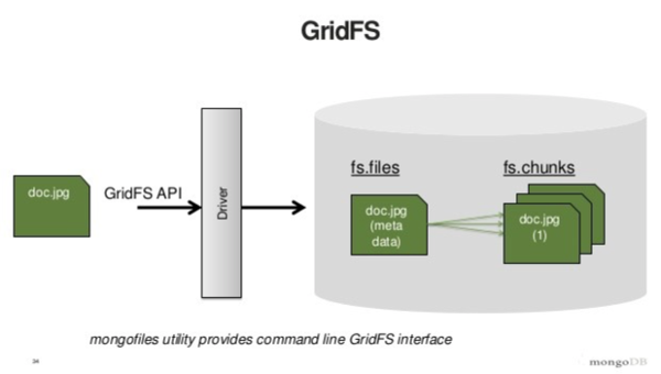 How GridFS works