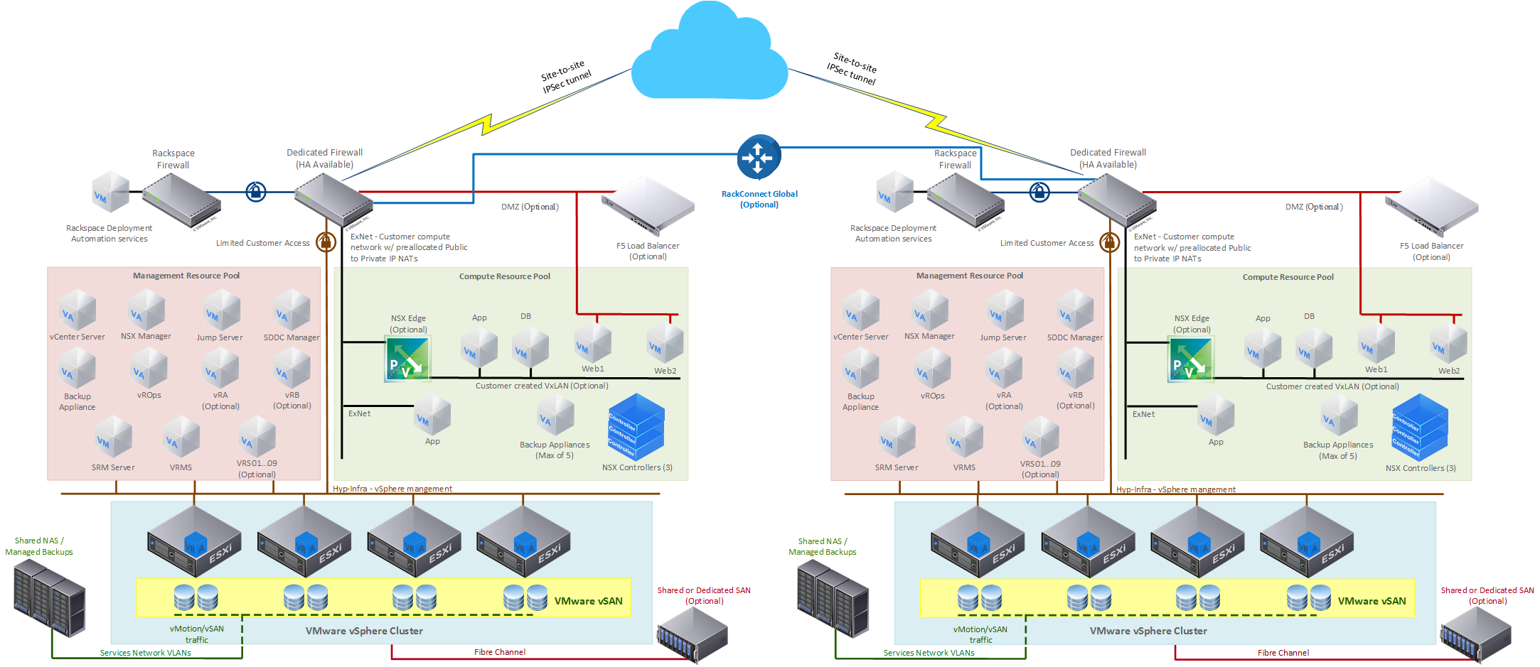 RPC-V Disaster Recovery Environment