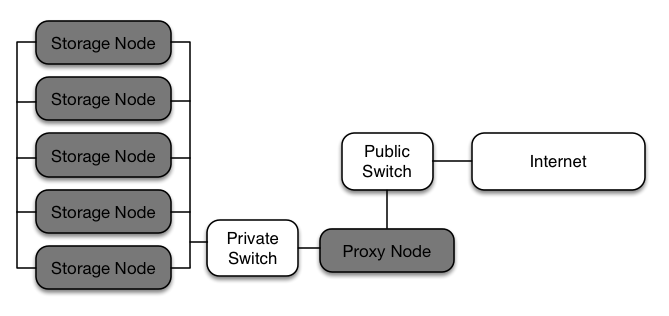 Figure 2.1. Object Storage architecture