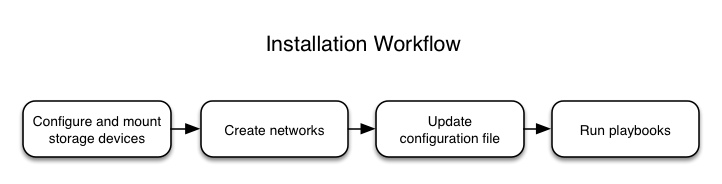 **Installation workflow**