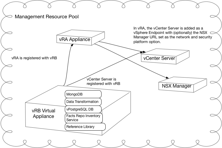 vRB architecture diagram