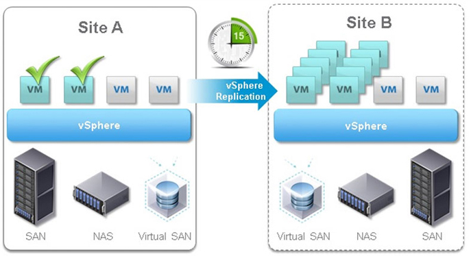 vSphere Replication Diagram